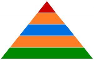 Symbol der Kompetenzpyramide